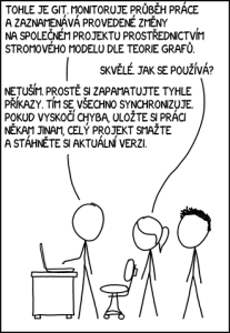 Používáte Git?